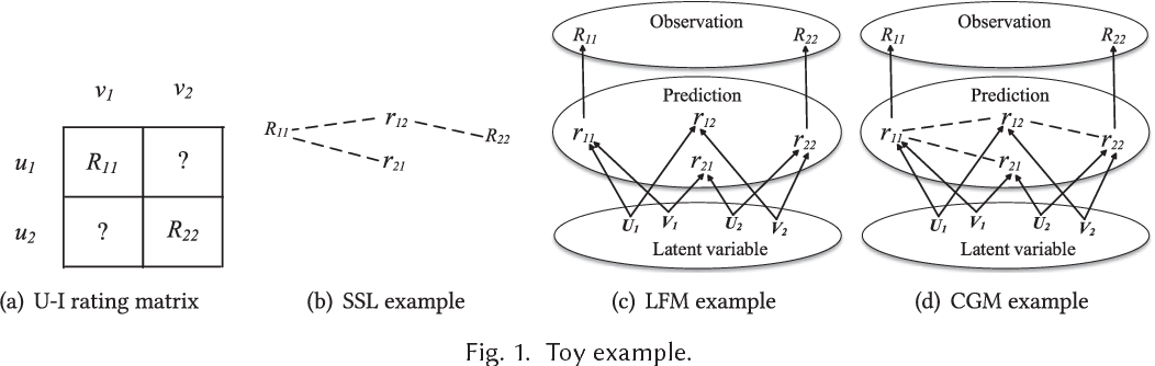 Figure 2 for Semi-supervised Learning Meets Factorization: Learning to Recommend with Chain Graph Model