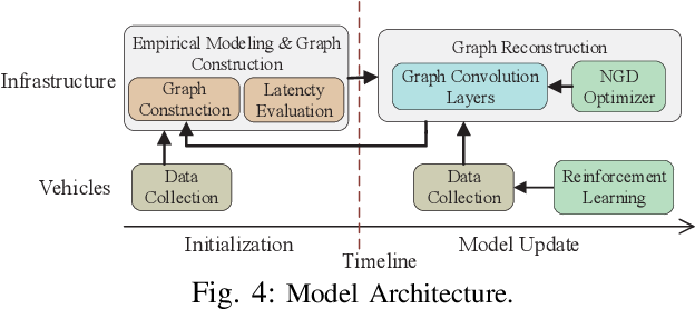 Figure 4 for Spatio-temporal Modeling for Large-scale Vehicular Networks Using Graph Convolutional Networks