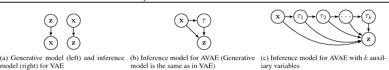Figure 1 for Asymmetric Variational Autoencoders