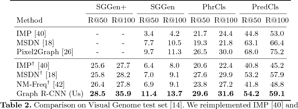 Figure 4 for Graph R-CNN for Scene Graph Generation