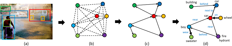Figure 1 for Graph R-CNN for Scene Graph Generation