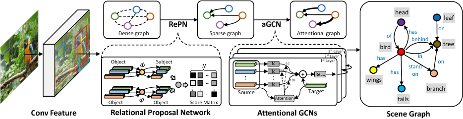 Figure 3 for Graph R-CNN for Scene Graph Generation