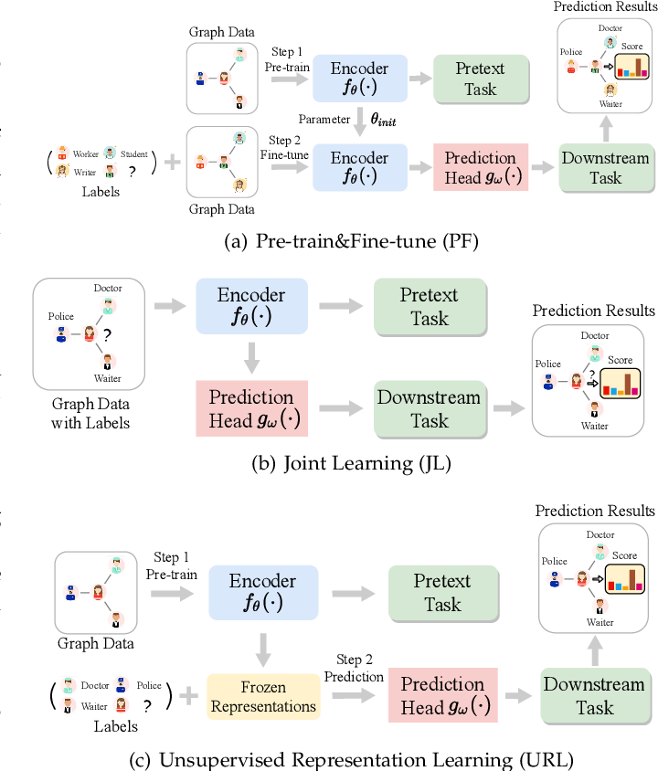 Figure 3 for Self-supervised on Graphs: Contrastive, Generative,or Predictive
