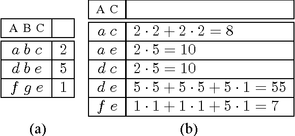 Figure 22 From Chapter 2 Models For Incomplete And Probabilistic