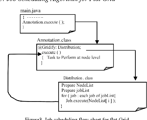 Figure 3 from A hierarchical load balancing algorithm for
