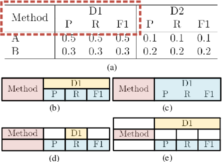 Figure 1 for Complicated Table Structure Recognition