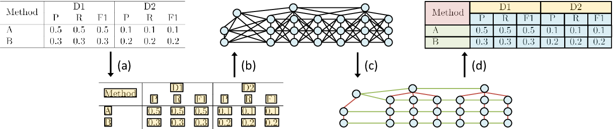 Figure 3 for Complicated Table Structure Recognition