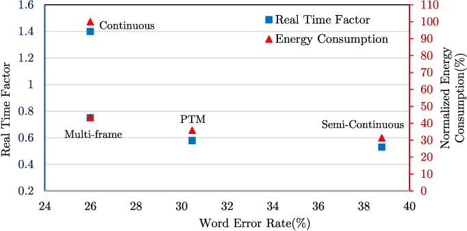 Figure 1 from Performance Analysis and Optimization of Automatic