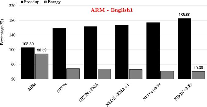 Performance Analysis and Optimization of Automatic Speech