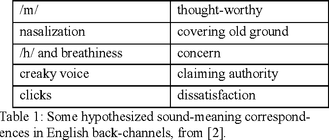 Table 1 from Nasalization in Japanese Back-Channels bears
