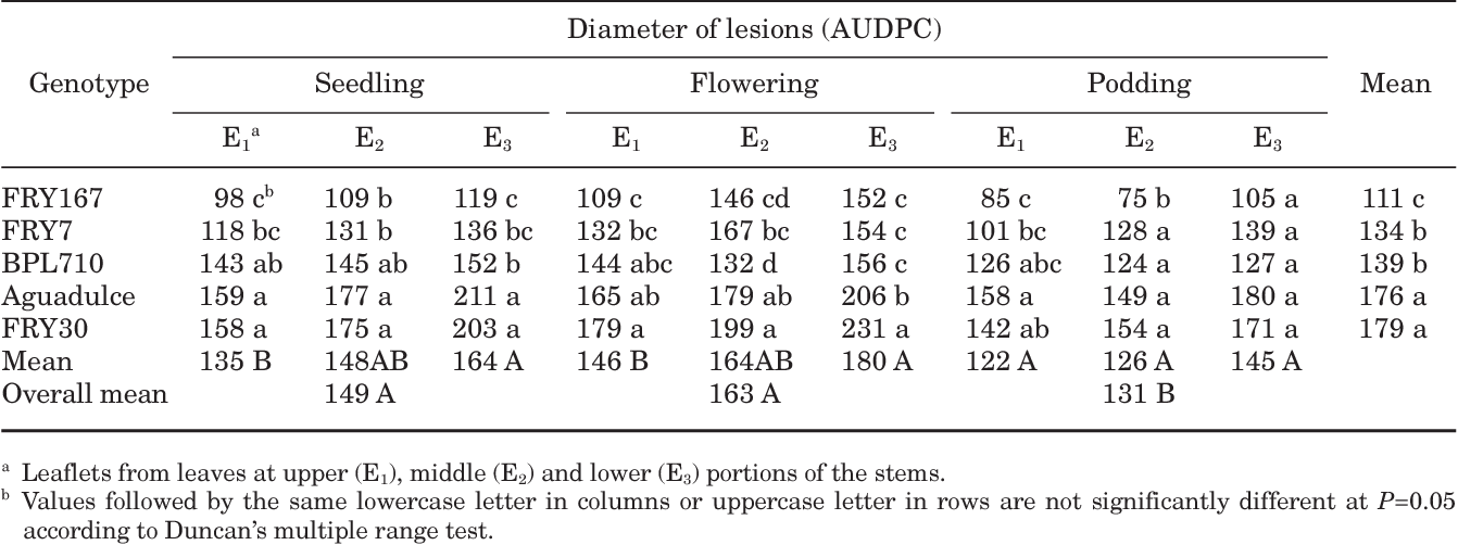 Influence Of Growth Stage And Leaf Age On Expression Of The