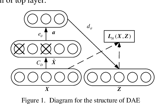 Figure 1 for Fast Calculation of Probabilistic Optimal Power Flow: A Deep Learning Approach