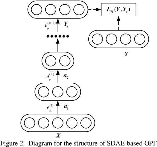 Figure 2 for Fast Calculation of Probabilistic Optimal Power Flow: A Deep Learning Approach