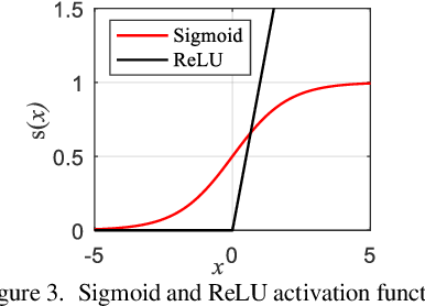 Figure 3 for Fast Calculation of Probabilistic Optimal Power Flow: A Deep Learning Approach