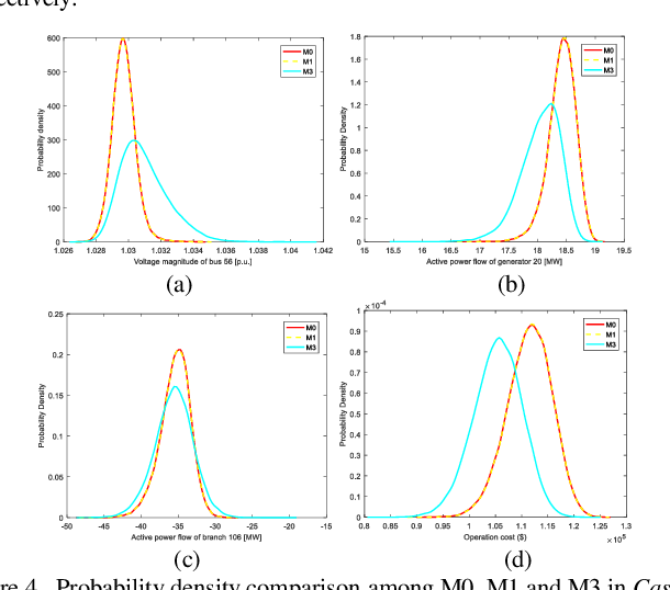 Figure 4 for Fast Calculation of Probabilistic Optimal Power Flow: A Deep Learning Approach