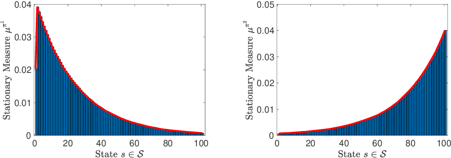 Figure 1 for On Sample Complexity of Projection-Free Primal-Dual Methods for Learning Mixture Policies in Markov Decision Processes