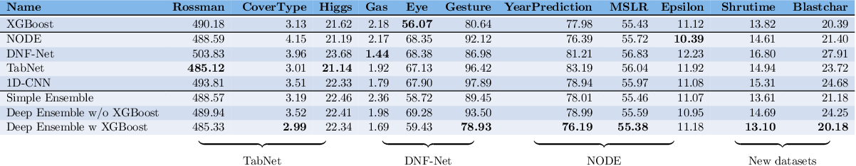 Figure 1 for Tabular Data: Deep Learning is Not All You Need