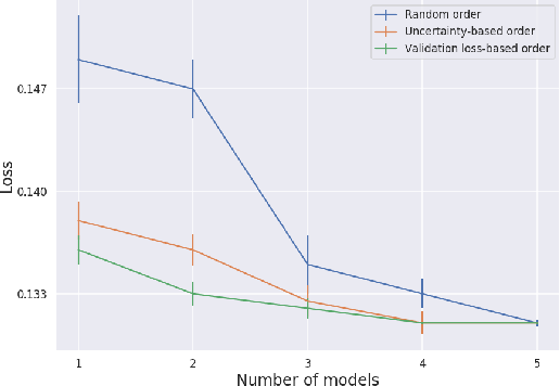 Figure 2 for Tabular Data: Deep Learning is Not All You Need