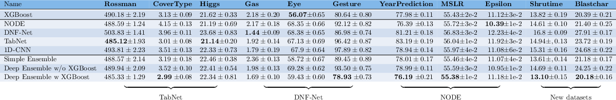 Figure 4 for Tabular Data: Deep Learning is Not All You Need