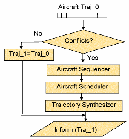 A 4D trajectory negotiation protocol for Arrival and Approach ...