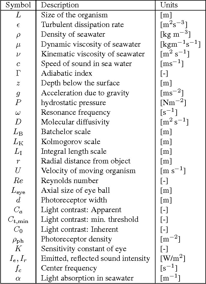 Table 2 from Size structures sensory hierarchy in ocean life ...