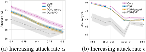 Figure 2 for Unsupervised Adversarially-Robust Representation Learning on Graphs