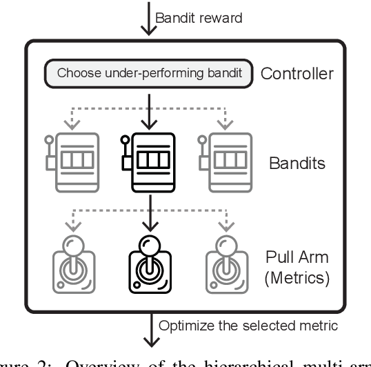 Figure 3 for DORB: Dynamically Optimizing Multiple Rewards with Bandits