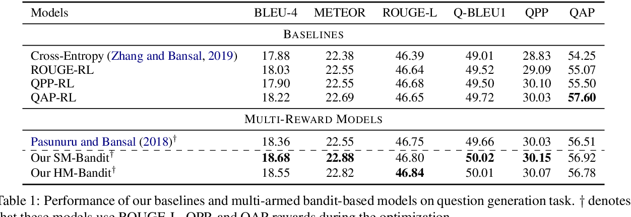 Figure 2 for DORB: Dynamically Optimizing Multiple Rewards with Bandits