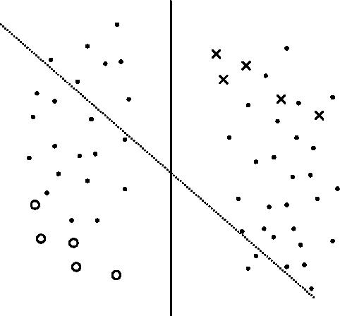 Figure 1 for On Information Regularization