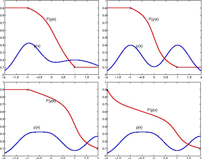Figure 3 for On Information Regularization