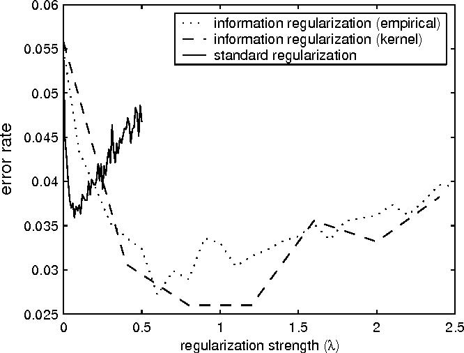 Figure 4 for On Information Regularization
