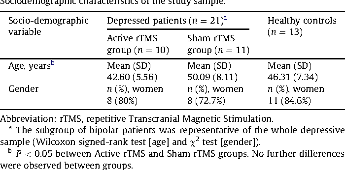 Table 1 Sociodemographic characteristics of the study sample.