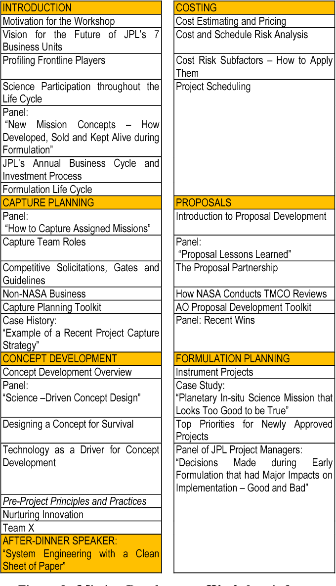 Figure 9 from Recent improvements in JPL's mission formulation