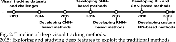 Figure 3 for Deep Learning for Visual Tracking: A Comprehensive Survey