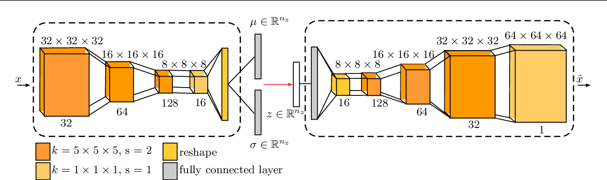 Figure 3 for 3-Dimensional Deep Learning with Spatial Erasing for Unsupervised Anomaly Segmentation in Brain MRI