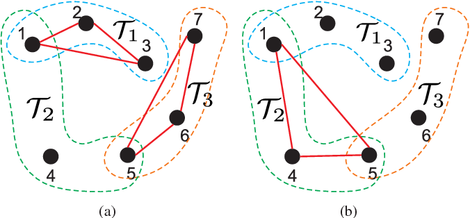 Figure 1 for Temporal Logic Task Planning and Intermittent Connectivity Control of Mobile Robot Networks