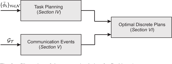 Figure 3 for Temporal Logic Task Planning and Intermittent Connectivity Control of Mobile Robot Networks