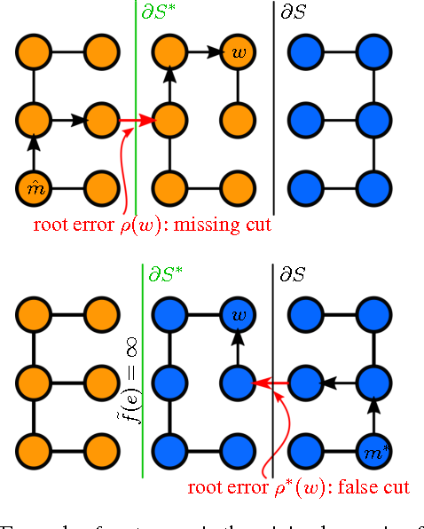 Figure 3 for Learned Watershed: End-to-End Learning of Seeded Segmentation