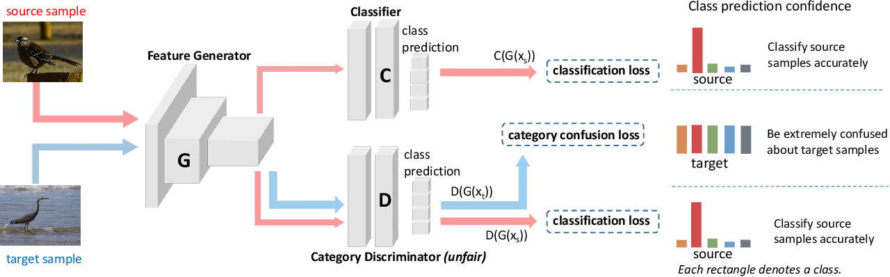 Figure 3 for MiniMax Entropy Network: Learning Category-Invariant Features for Domain Adaptation