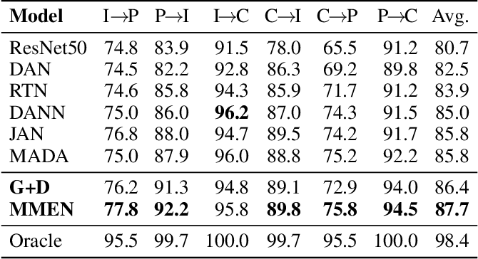 Figure 2 for MiniMax Entropy Network: Learning Category-Invariant Features for Domain Adaptation