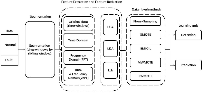 Figure 1 for An Adaptive Oversampling Learning Method for Class-Imbalanced Fault Diagnostics and Prognostics