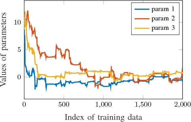 Figure 2 for Human Motion Prediction using Adaptable Neural Networks