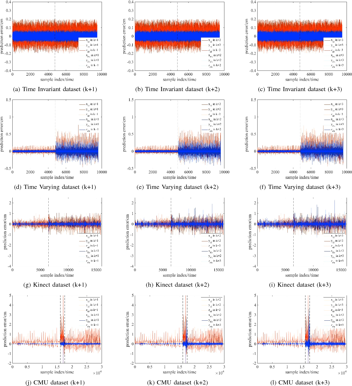 Figure 4 for Human Motion Prediction using Adaptable Neural Networks