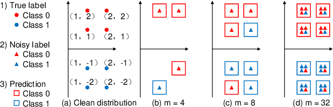 Figure 3 for Robustness of Accuracy Metric and its Inspirations in Learning with Noisy Labels