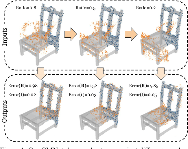 Figure 1 for OMNet: Learning Overlapping Mask for Partial-to-Partial Point Cloud Registration
