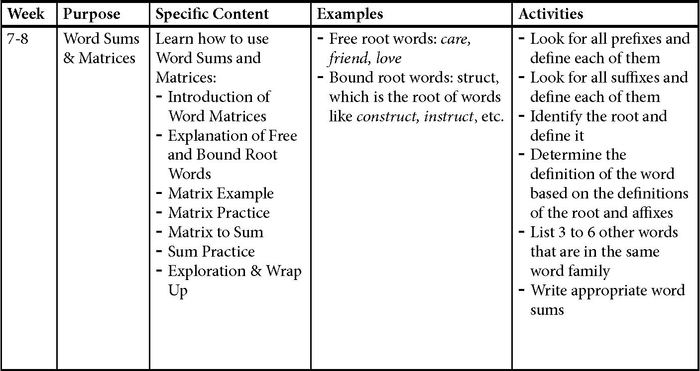 Morphological Awareness Intervention Improving Spelling Vocabulary