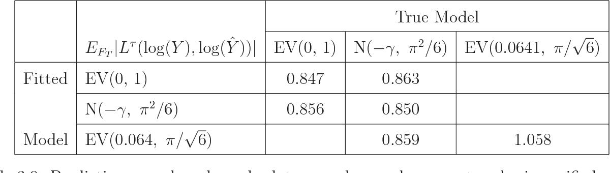 PDF] Prediction Performance of Survival Models - Semantic