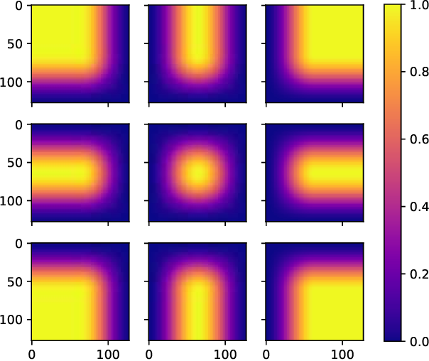 Figure 2 for Introducing Hann windows for reducing edge-effects in patch-based image segmentation