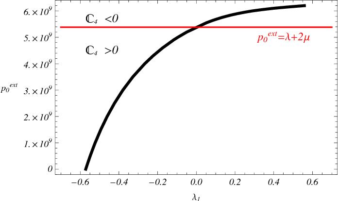 PDF] A VARIATIONAL DEDUCTION OF SECOND GRADIENT POROELASTICITY II