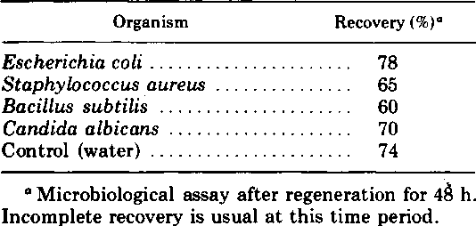 TABLE 1. Effect of various organisms on recovery of N-acetyl gentamicin